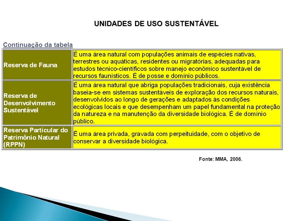 Unidades de Uso Sustentável (cont.)