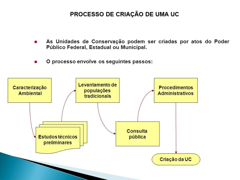Processo de Criação de Uma UC