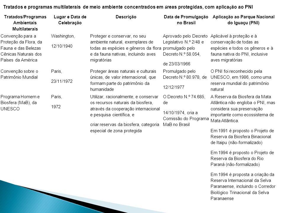 Tratados e programas multilaterais de meio ambiente concentrados em áreas protegidas, com aplicação ao PNI
