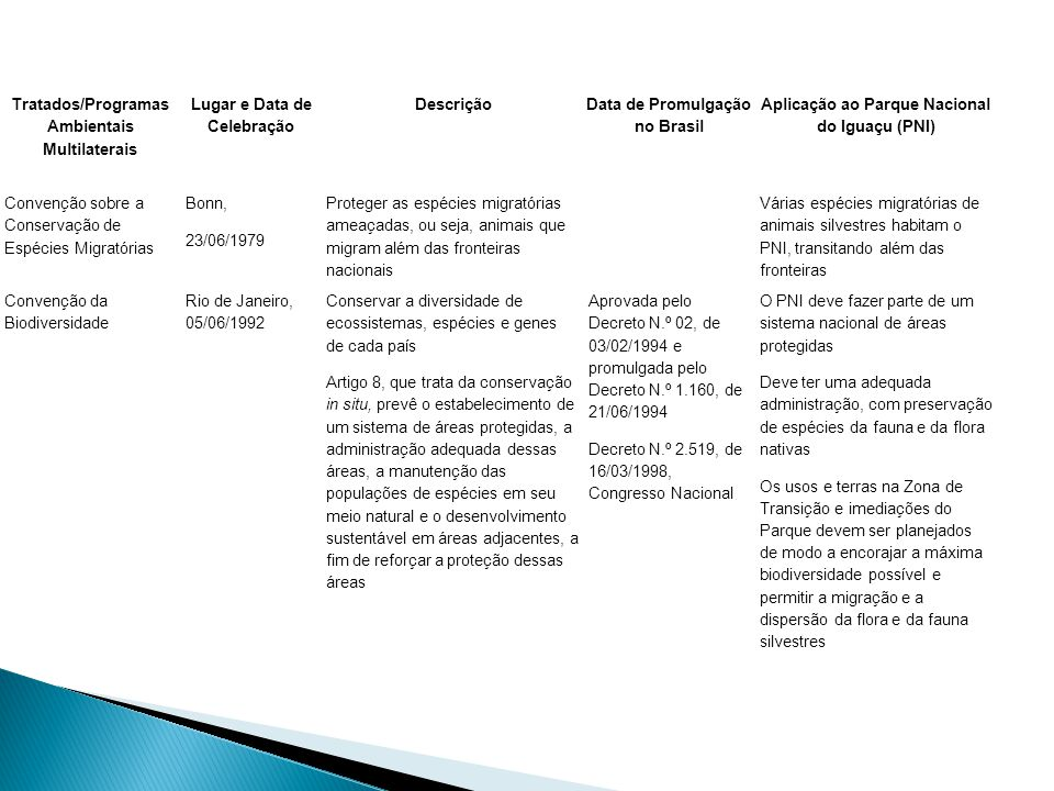 Tratados/Programas Ambientais Multilaterais Lugar e Data de Celebração