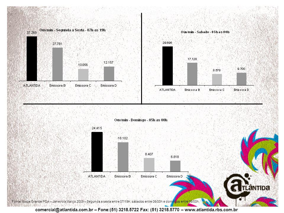 Fonte: Ibope Grande POA – Janeiro a Março 2009 – Segunda a sexta entre 07/19h; sábados entre 05/00h e domingos entre 05/00h.