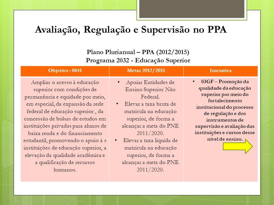 Avaliação, Regulação e Supervisão no PPA