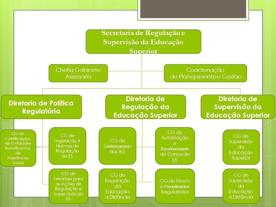 Secretaria de Regulação e Supervisão da Educação Superior