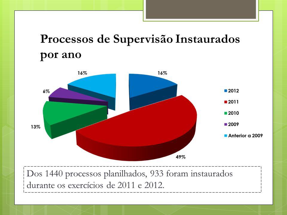 Processos de Supervisão Instaurados por ano