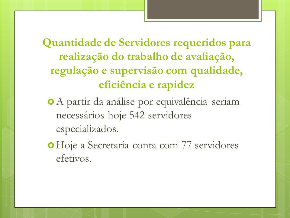 Quantidade de Servidores requeridos para realização do trabalho de avaliação, regulação e supervisão com qualidade, eficiência e rapidez