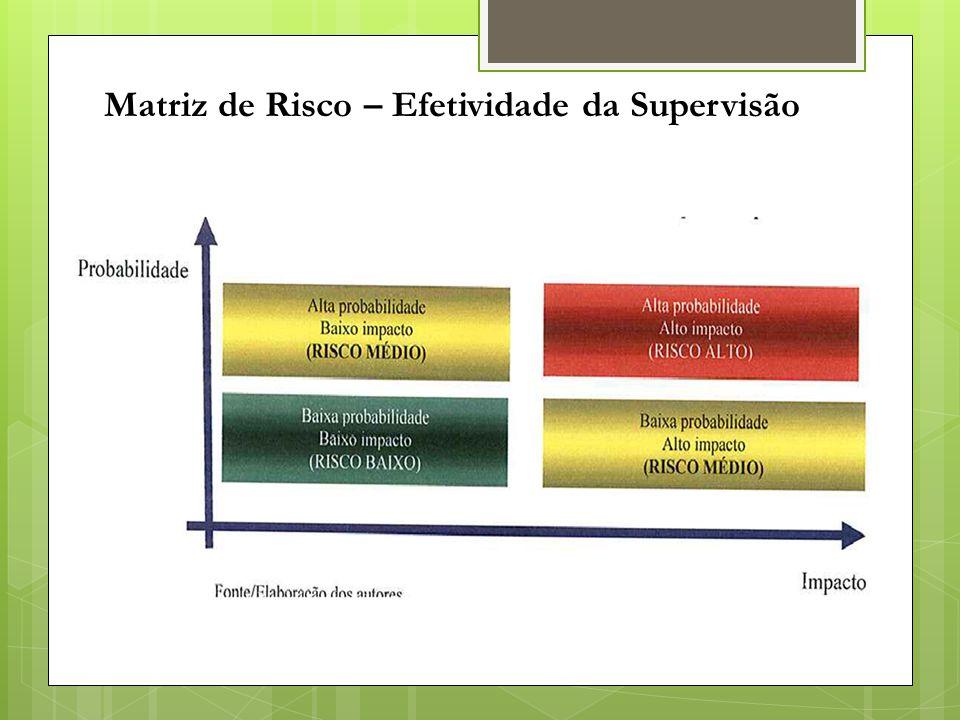 Matriz de Risco – Efetividade da Supervisão