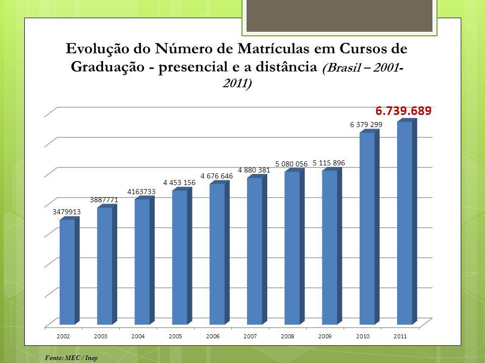 Evolução do Número de Matrículas em Cursos de Graduação - presencial e a distância (Brasil – 2001-2011)