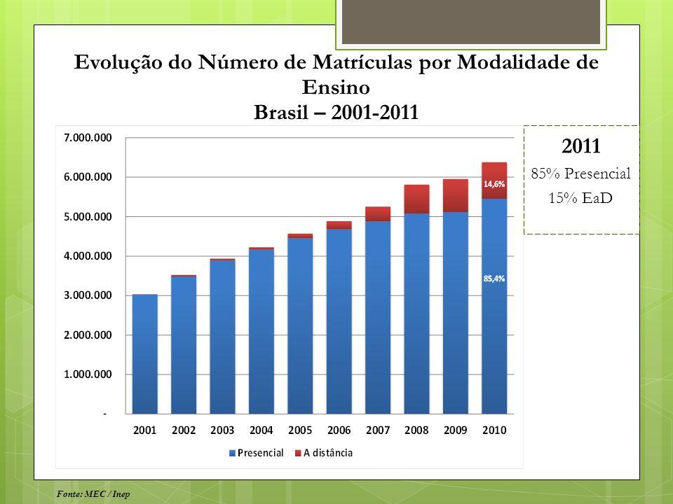 Evolução do Número de Matrículas por Modalidade de Ensino Brasil – 2001-2011