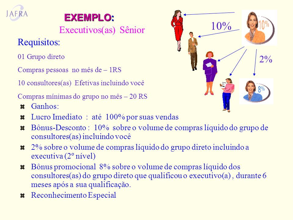 10% EXEMPLO: Executivos(as) Sênior Requisitos: 2% Ganhos: