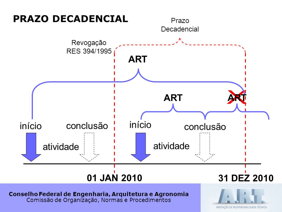 X PRAZO DECADENCIAL ART ART ART início conclusão início conclusão