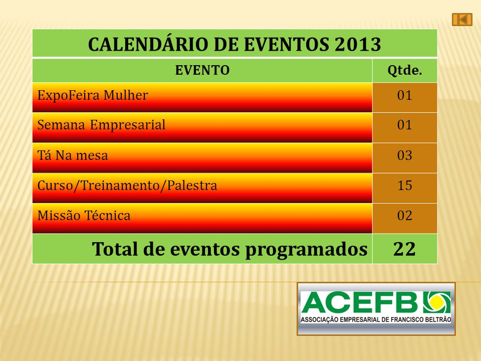 Total de eventos programados 22