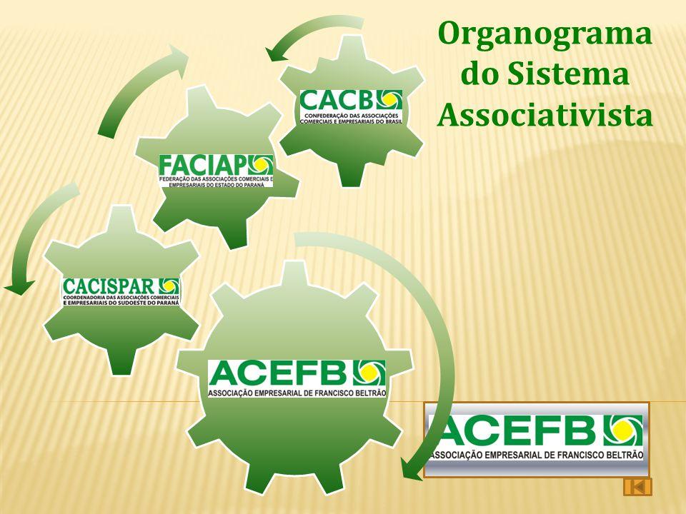 Organograma do Sistema Associativista