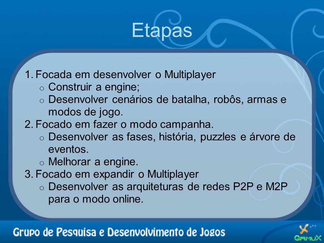 Etapas Focada em desenvolver o Multiplayer Construir a engine;
