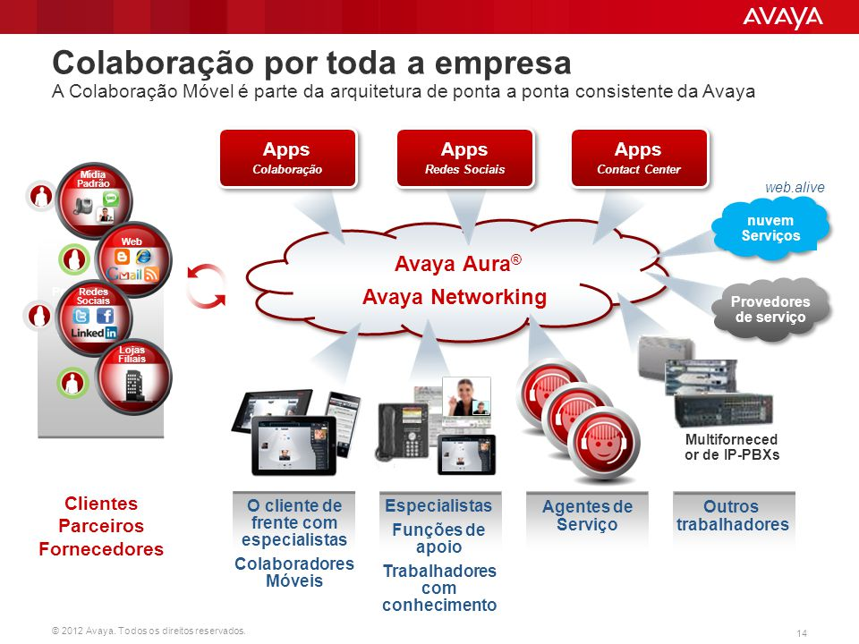 Colaboração por toda a empresa A Colaboração Móvel é parte da arquitetura de ponta a ponta consistente da Avaya