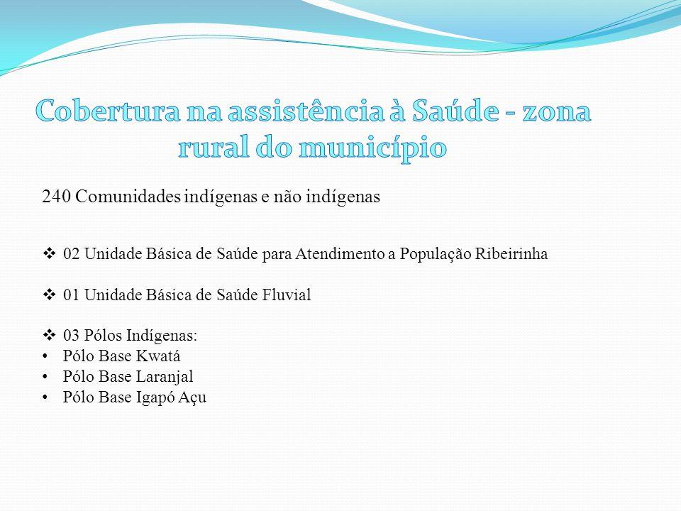 Cobertura na assistência à Saúde - zona rural do município