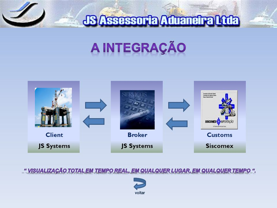 A Integração Client. JS Systems. Broker. JS Systems. Customs. Siscomex.