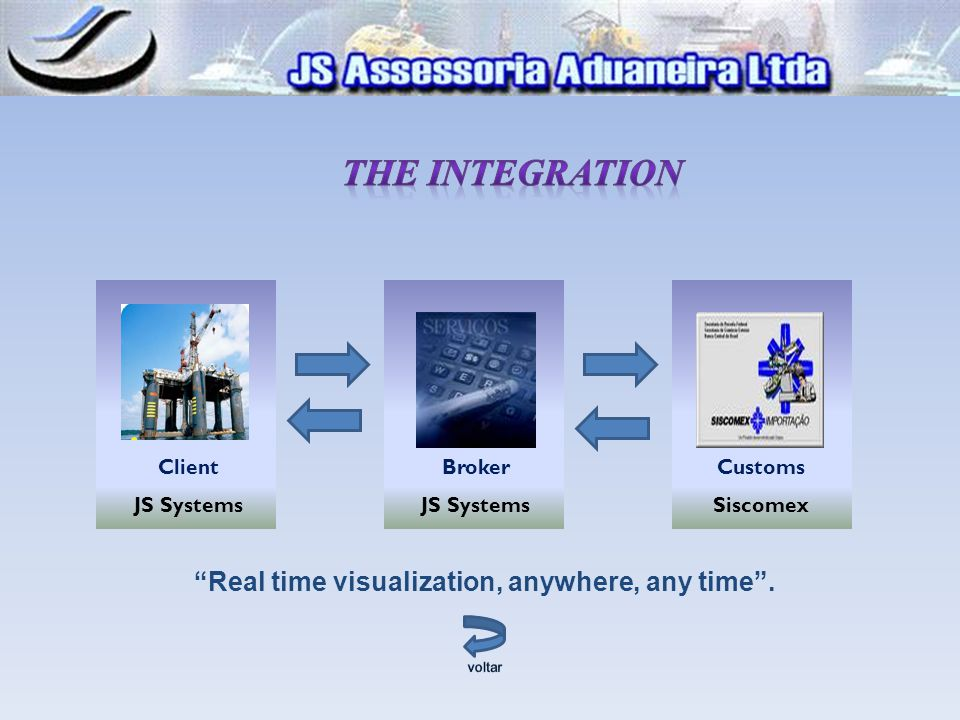 THE INTEGRATION Real time visualization, anywhere, any time . Client