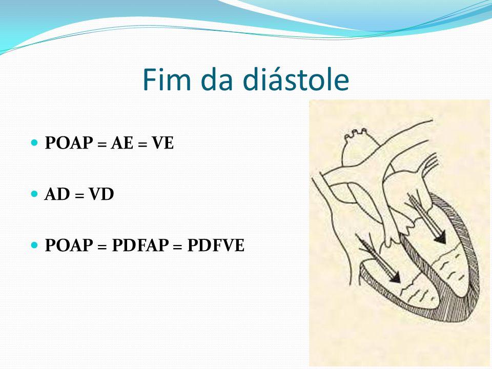 Fim da diástole POAP = AE = VE AD = VD POAP = PDFAP = PDFVE