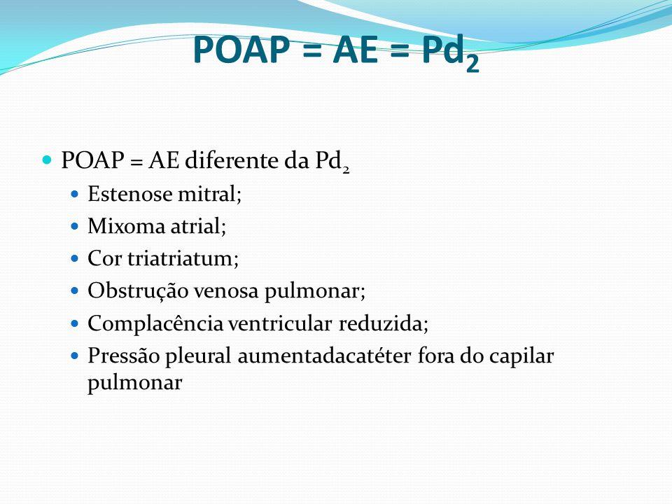 POAP = AE = Pd2 POAP = AE diferente da Pd2 Estenose mitral;