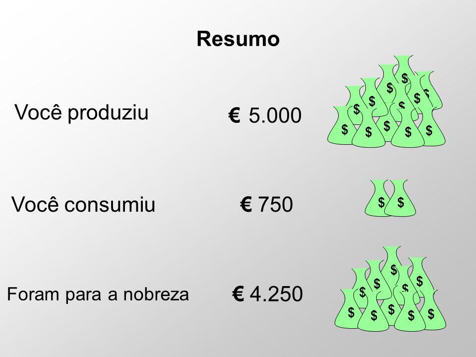 Resumo Você produziu € 5.000 Você consumiu € 750 € 4.250