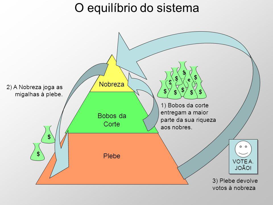 O equilíbrio do sistema
