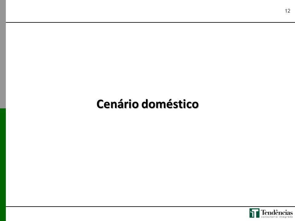 Cenário doméstico