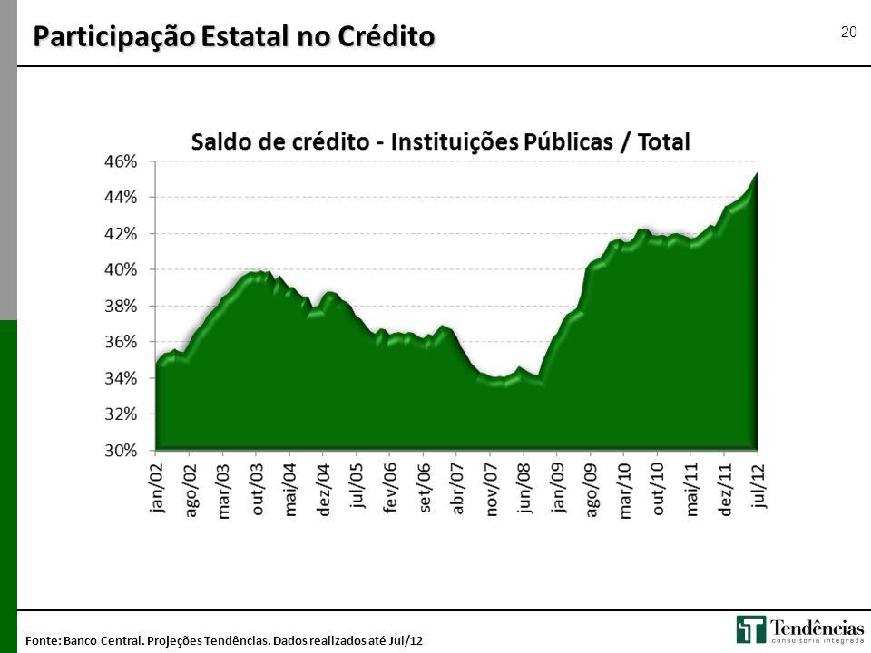 Participação Estatal no Crédito