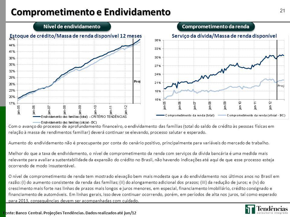 Nível de endividamento Comprometimento da renda