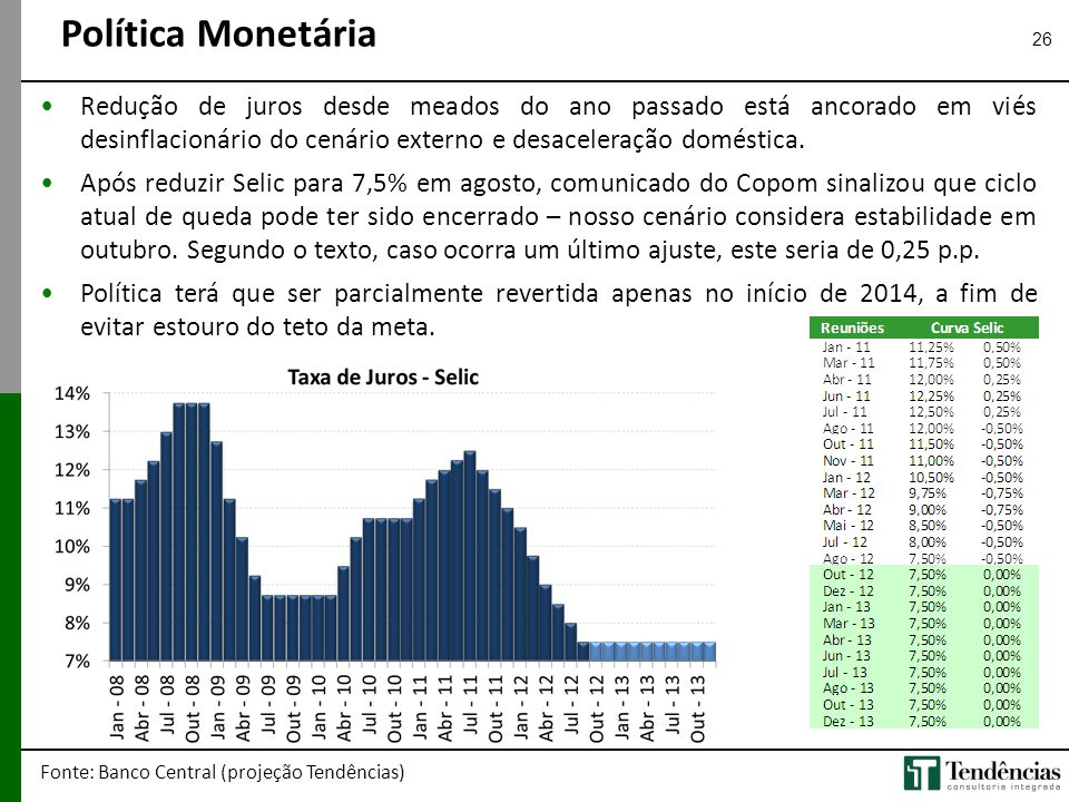 Política Monetária Redução de juros desde meados do ano passado está ancorado em viés desinflacionário do cenário externo e desaceleração doméstica.