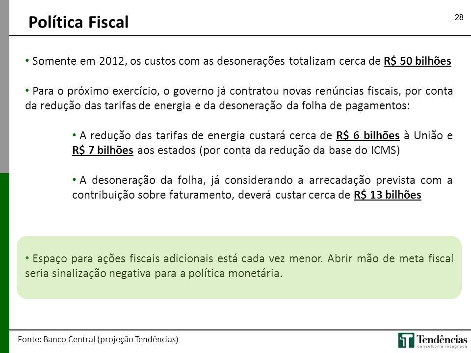 Política Fiscal 28. Somente em 2012, os custos com as desonerações totalizam cerca de R$ 50 bilhões.