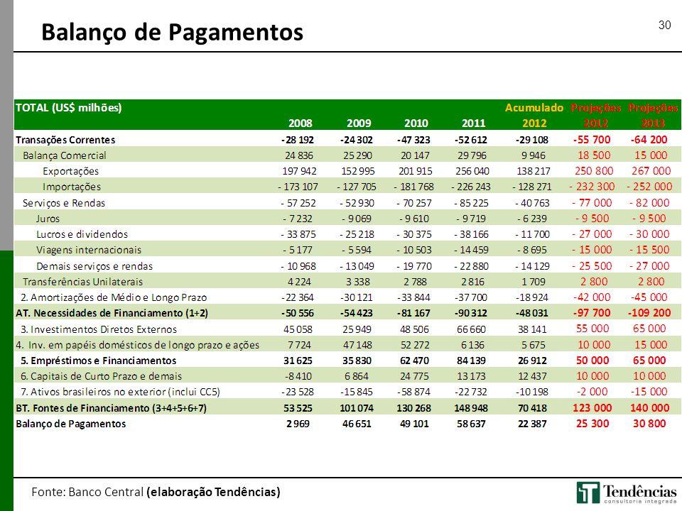Balanço de Pagamentos Fonte: Banco Central (elaboração Tendências)