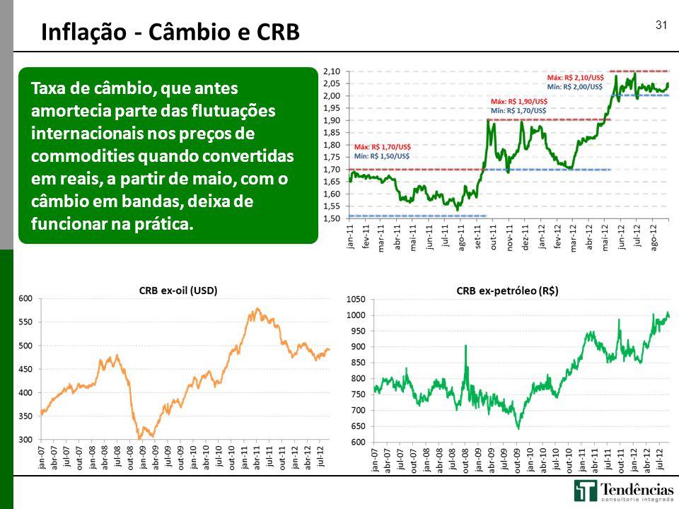 Inflação - Câmbio e CRB 31.