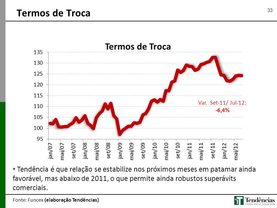 Termos de Troca Var. Set-11/ Jul-12: -6,4%