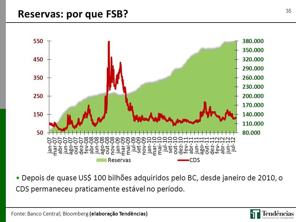 Reservas: por que FSB Depois de quase US$ 100 bilhões adquiridos pelo BC, desde janeiro de 2010, o CDS permaneceu praticamente estável no período.