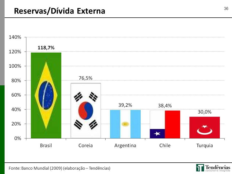 Reservas/Dívida Externa