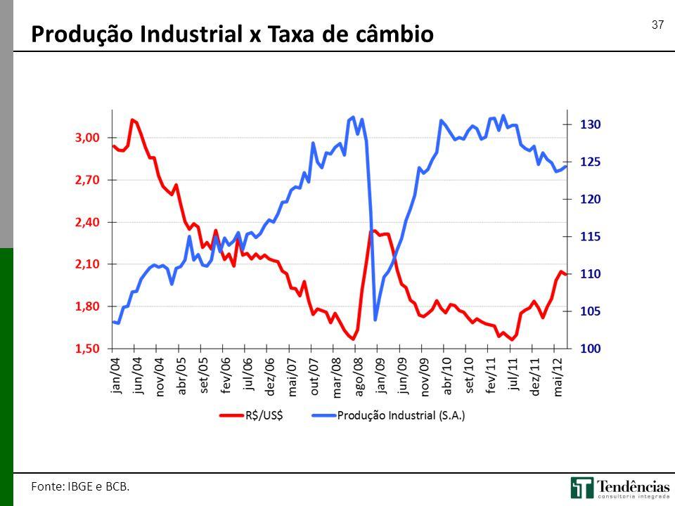 Produção Industrial x Taxa de câmbio
