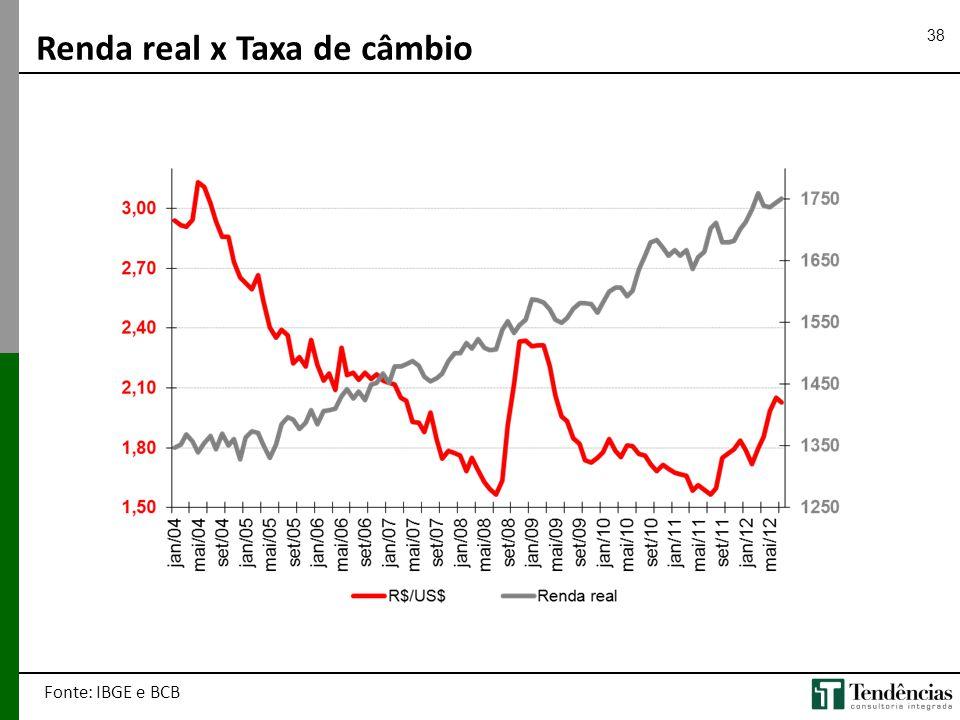 Renda real x Taxa de câmbio