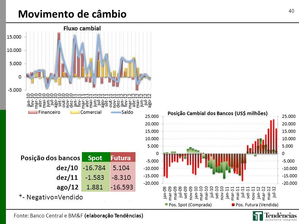 Movimento de câmbio Posição dos bancos Spot Futura dez/10 -16.784