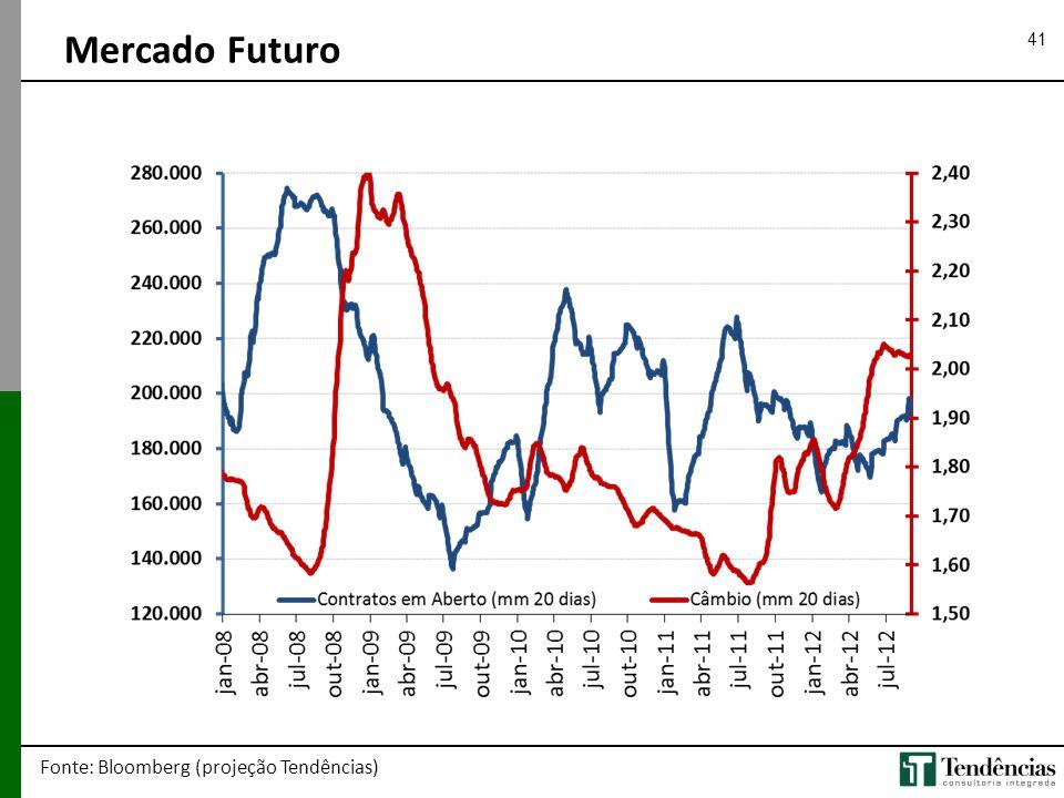 Mercado Futuro Fonte: Bloomberg (projeção Tendências)