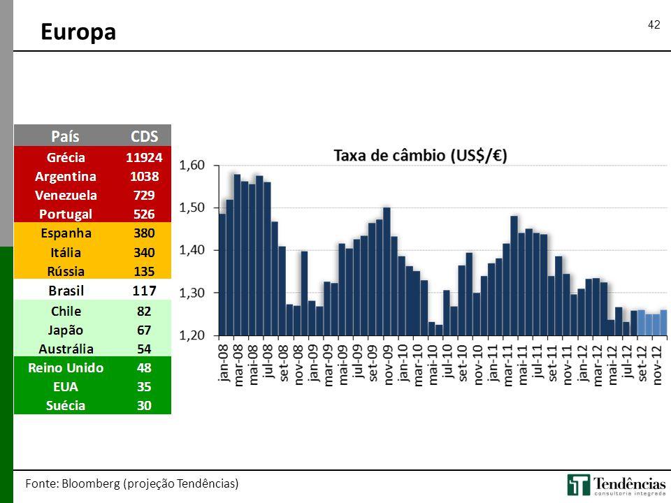 Europa Fonte: Bloomberg (projeção Tendências)