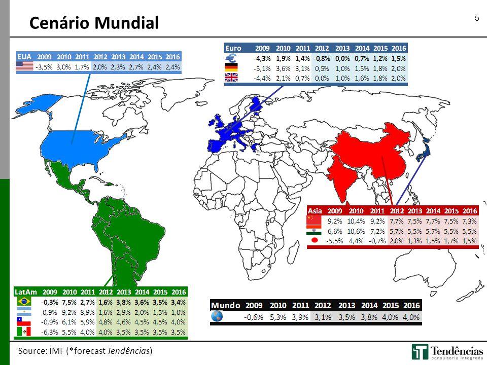 Cenário Mundial 5 Source: IMF (*forecast Tendências) 5