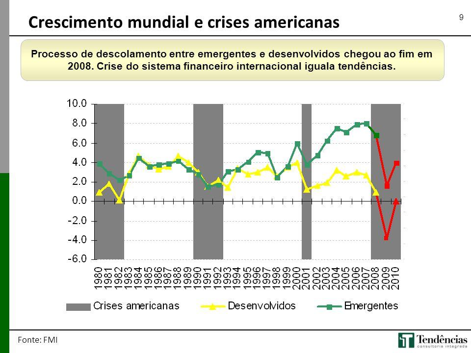 Crescimento mundial e crises americanas