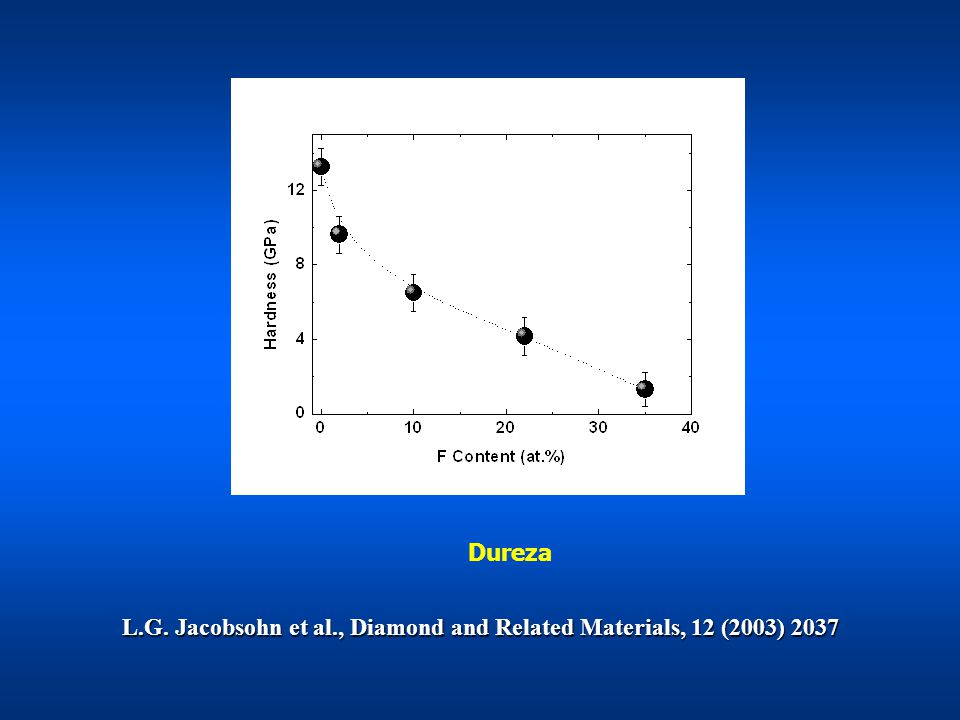 L.G. Jacobsohn et al., Diamond and Related Materials, 12 (2003) 2037