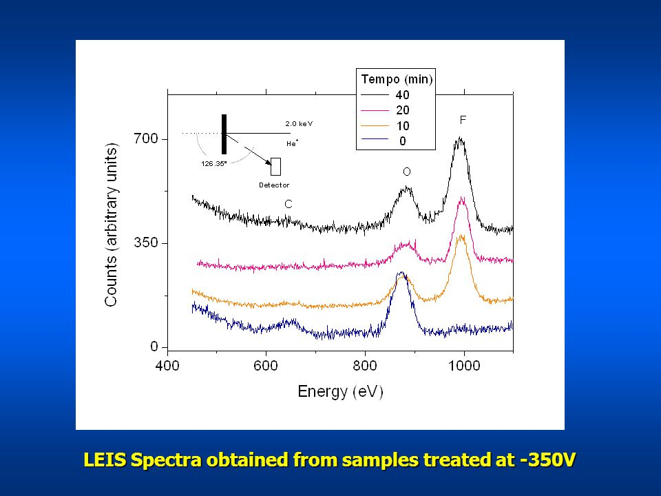 LEIS Spectra obtained from samples treated at -350V