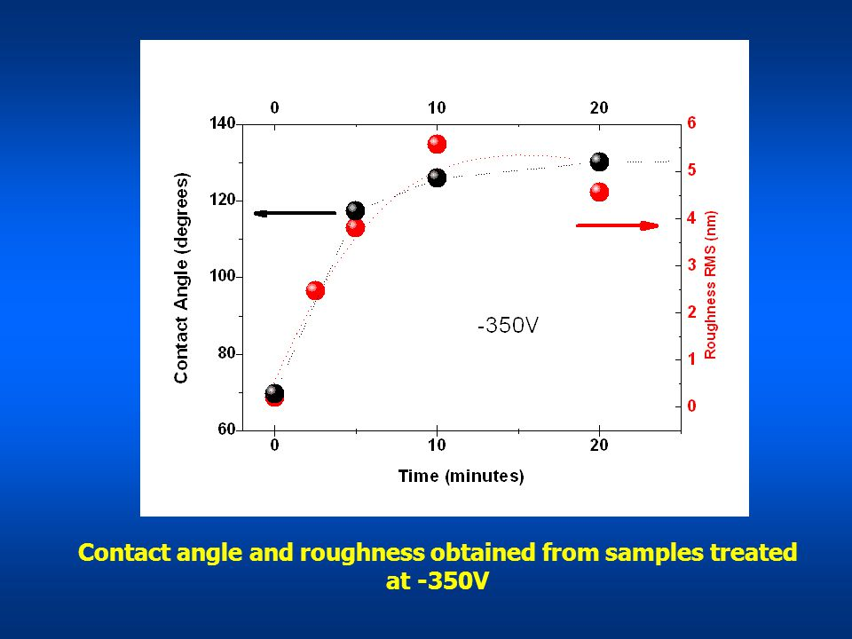 Contact angle and roughness obtained from samples treated at -350V
