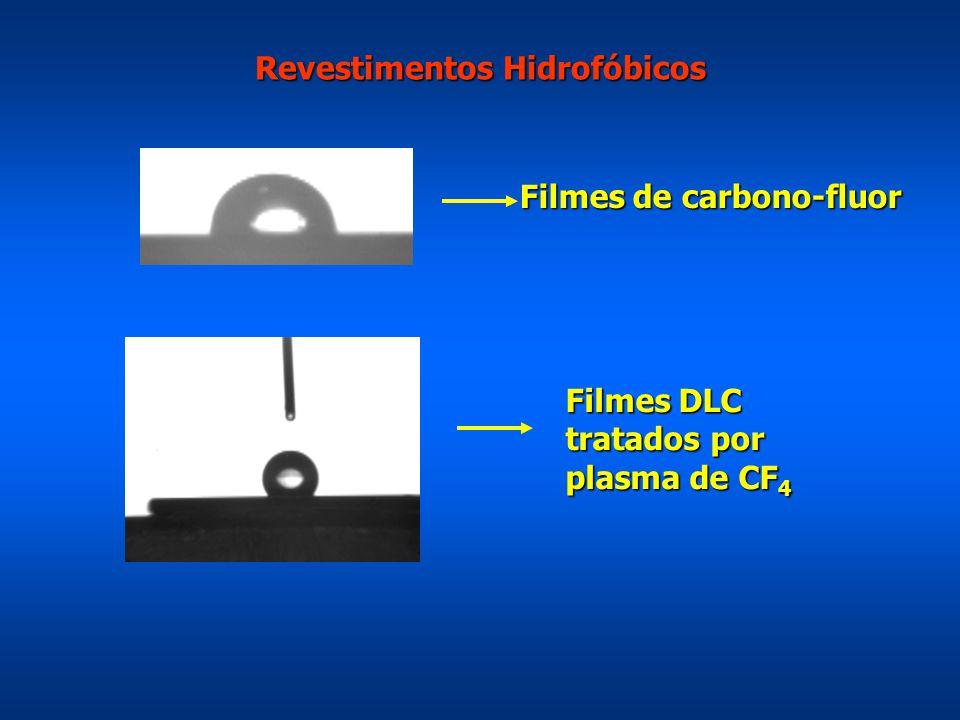 Revestimentos Hidrofóbicos Filmes de carbono-fluor