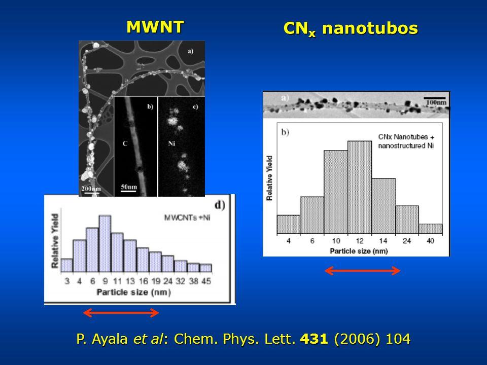 P. Ayala et al: Chem. Phys. Lett. 431 (2006) 104