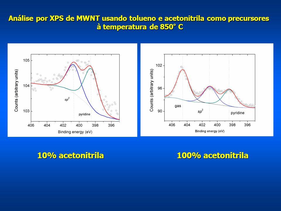 10% acetonitrila 100% acetonitrila