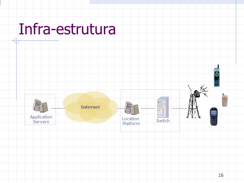 Infra-estrutura Internet Application Servers Location Platform Switch