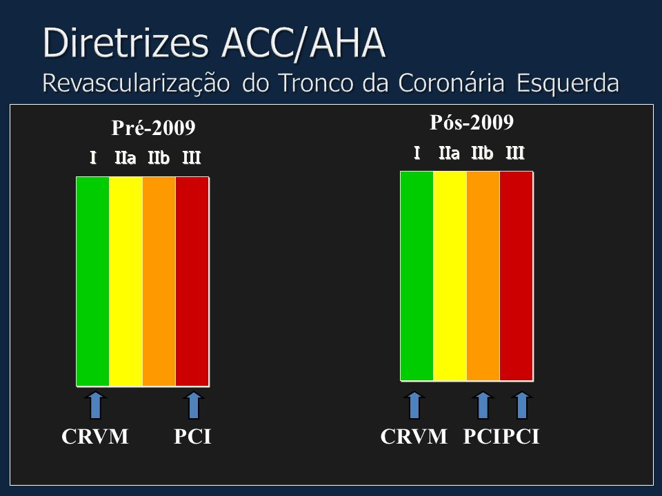 Diretrizes ACC/AHA Revascularização do Tronco da Coronária Esquerda